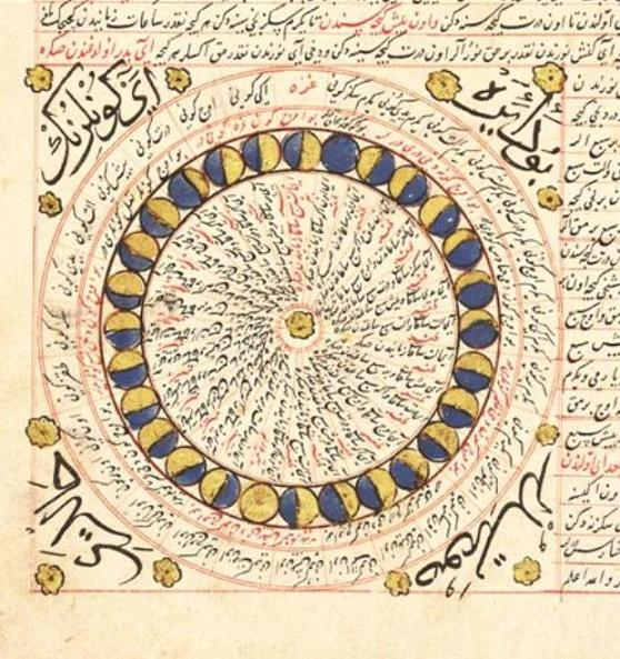 Glances on Calendars and Almanacs in the Islamic Civilisation - Muslim  HeritageMuslim Heritage