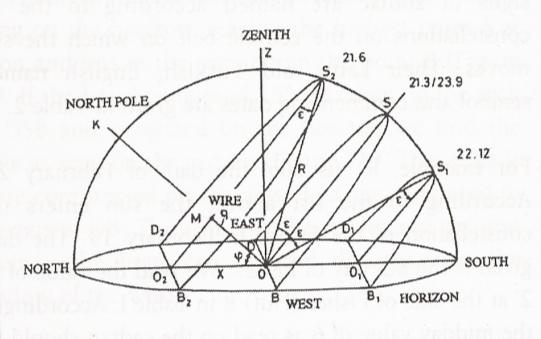 Principle And Use Of Ottoman Sundials