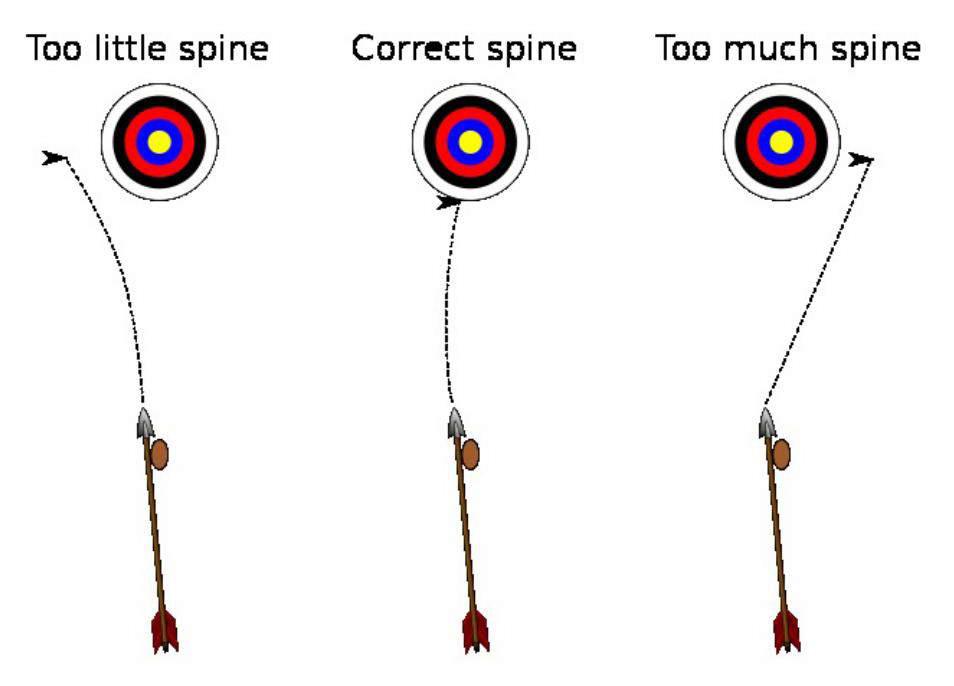 Where can i find good online sources that explain proper bowing techniques?