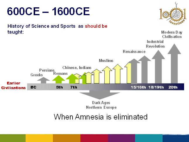 A 1000 Years Amnesia: Sports in Muslim Heritage